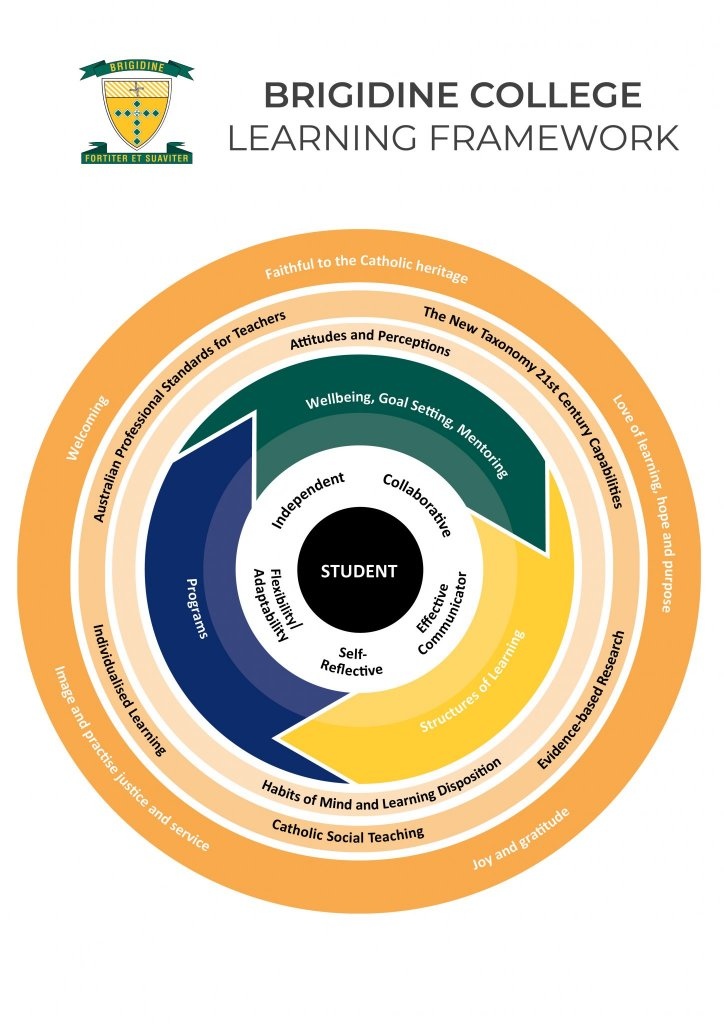 Brigidine College Learning Framework